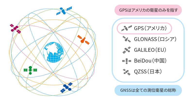 GNSSとGPSの違い